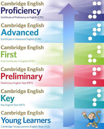 Centro preparador Cambridge English Exams